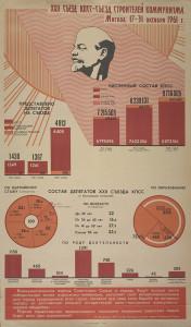 Soviet Infographics 1